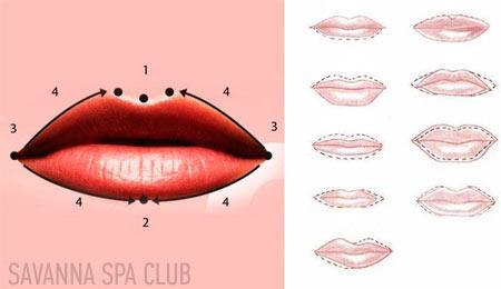 схеми татуажу губ при різних особливостях